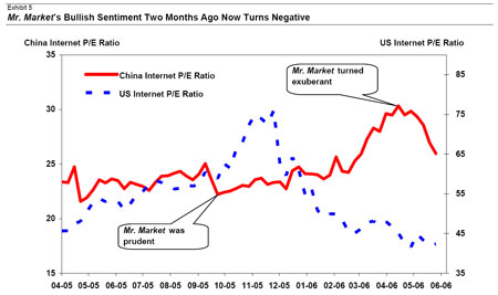 Mr Market Sentiment