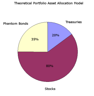 Phantom Bonds